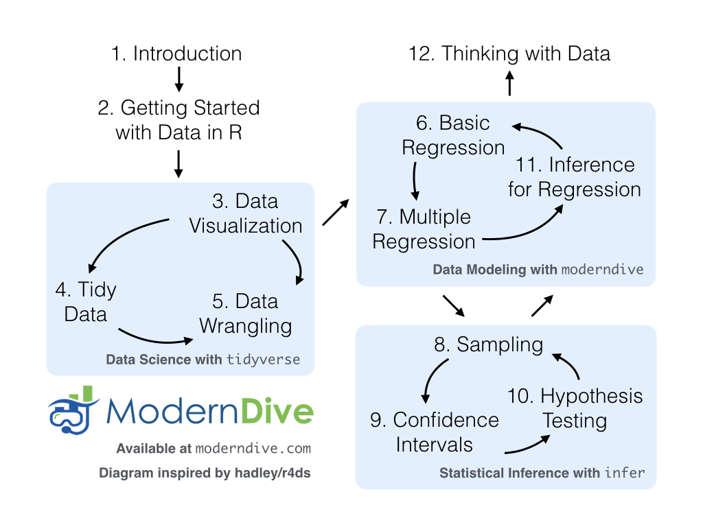 An introduction to statistical and data sciences via r we geenschuldenfo Choice Image